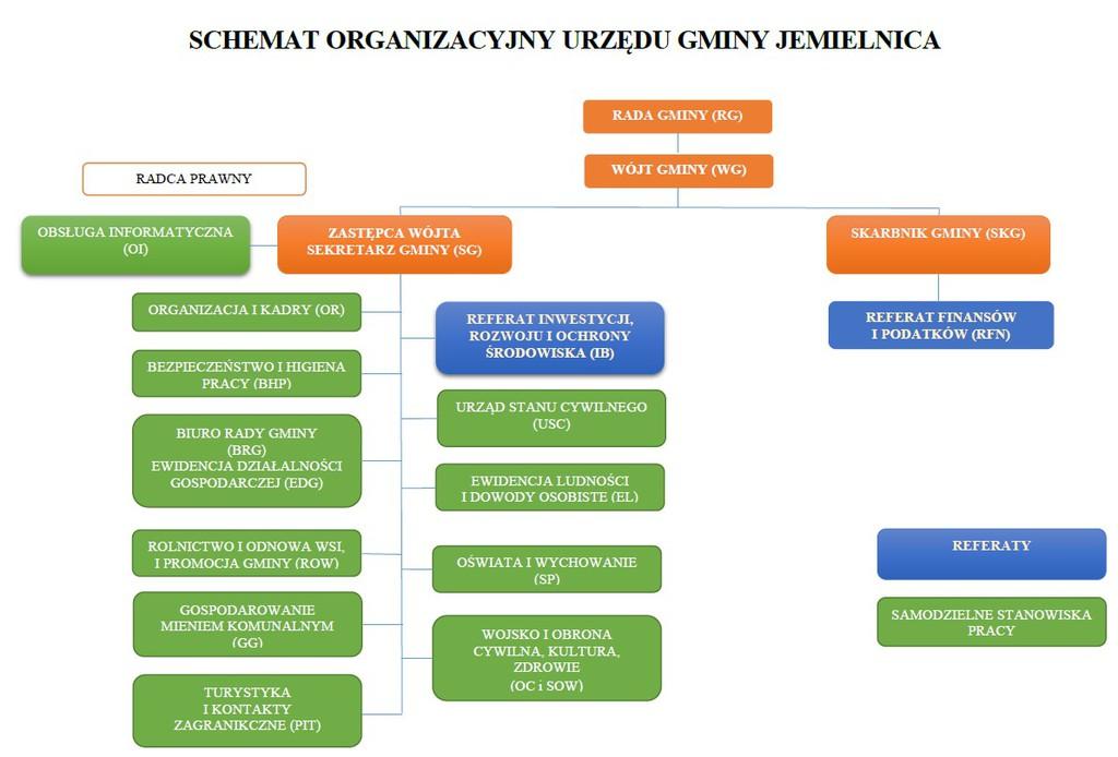 Schemat organizacyjny Urzędu Gminy Jemielnica.jpeg
